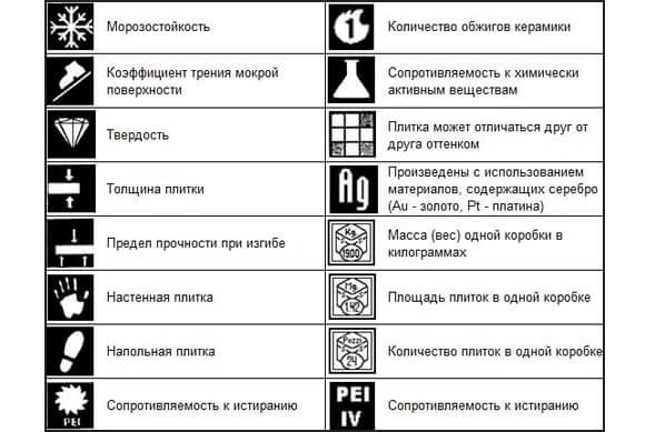 Обозначения на керамограните
